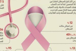 سرطان الثدي اعراضه واسبابه وطرق الوقاية من الاصابة به