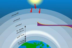 طبقة الاوزون ومكوناتها وأهميتها في الحفاظ على كوكب الأرض