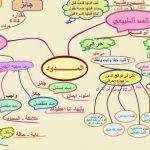 قواعد التجويد بالتفصيل لضبط وترتيل القرآن الكريم