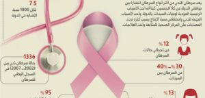 عبارات عن سرطان الثدي ومدى خطورته على المرأة وواجبنا نحوها