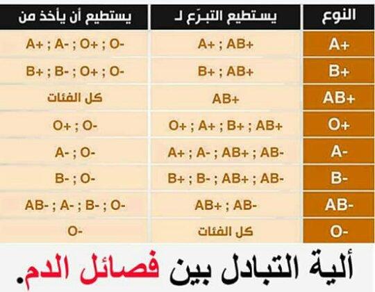 طريقة التبادل بين فصائل الدم