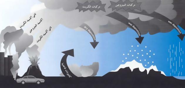 المطر الحمضي واضراره واسبابه