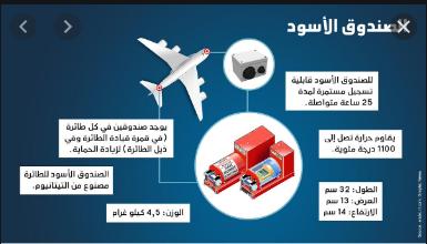 الصندوق الأسود في الطائرة