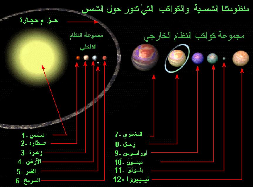 الكواكب الداخلة والخارجة