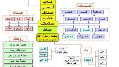 شجرة النبي محمد