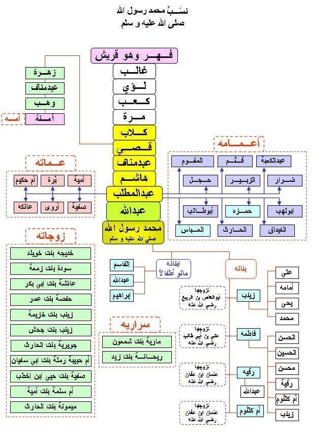 شجرة النبي محمد ومعلومات عنه وصور بوربوينت لنسبه كامل