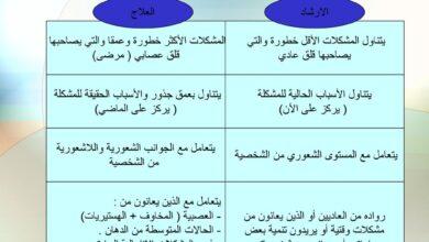 عناصر الاختلاف