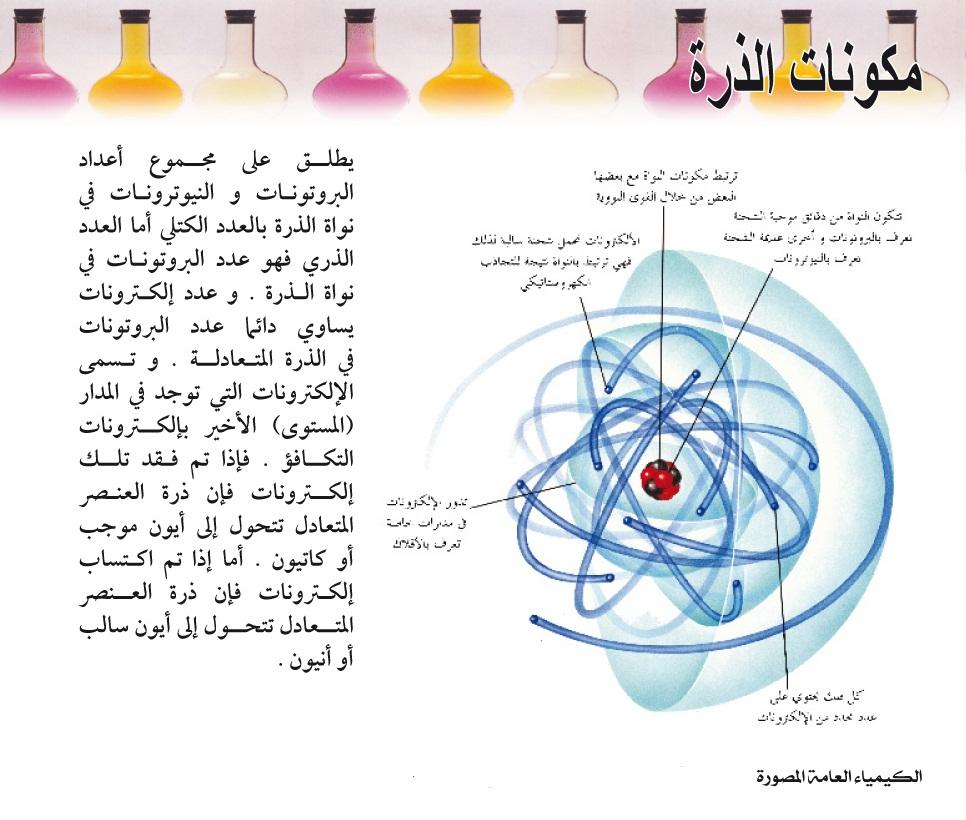 مكونات الذرة.