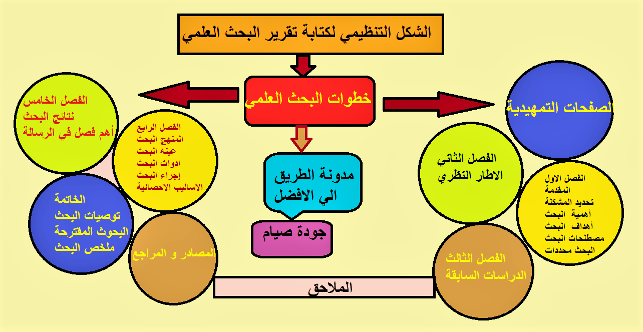 الشكل التنظيمي