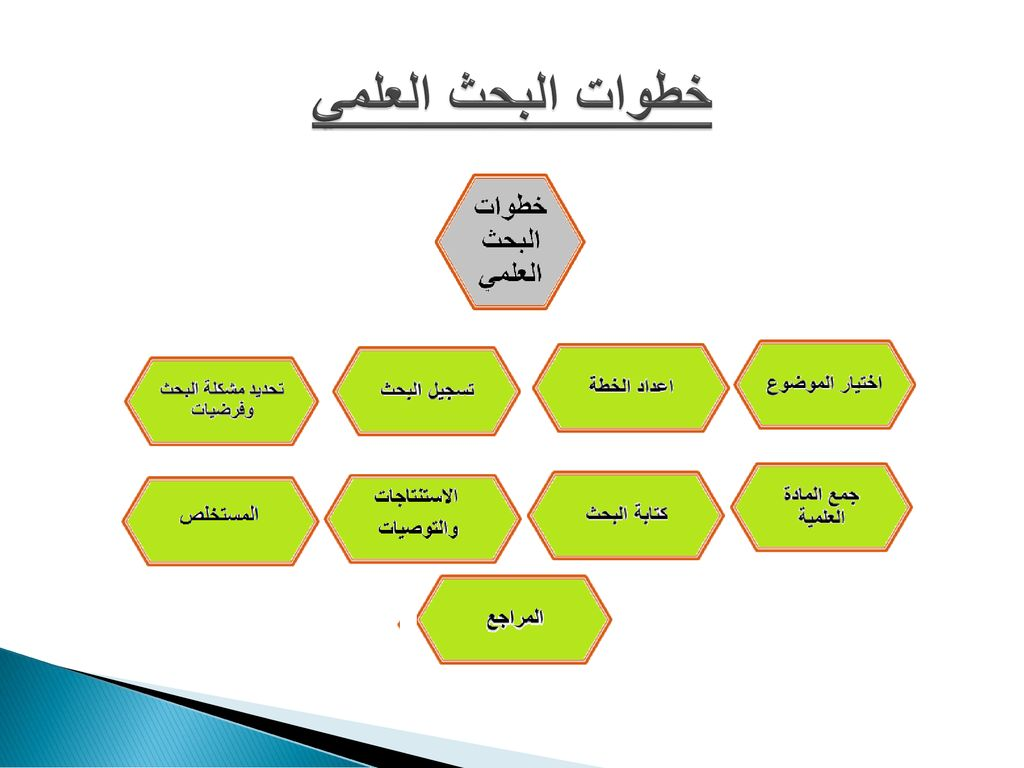 خطوات البحث العلمي