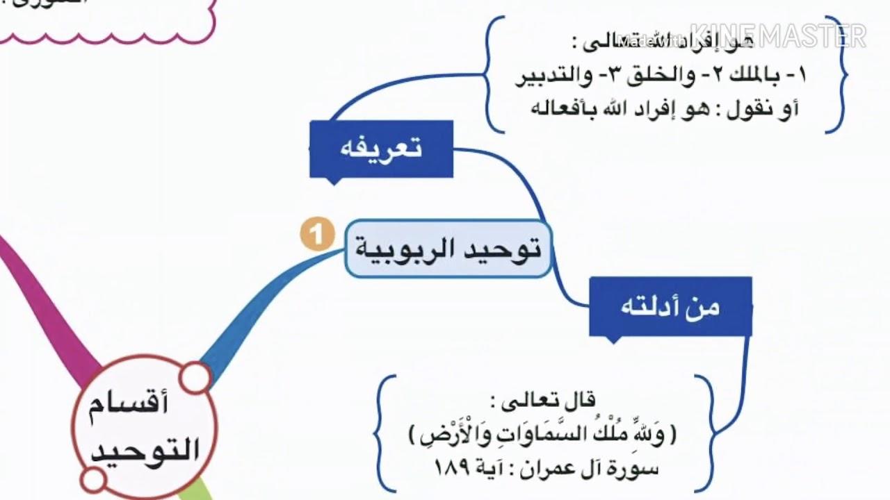ما هي اقسام التوحيد الثلاثة بالتفصيل