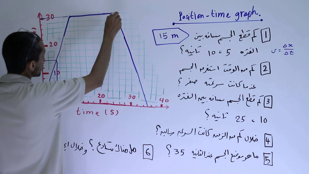 السرعة المسافة الزمن