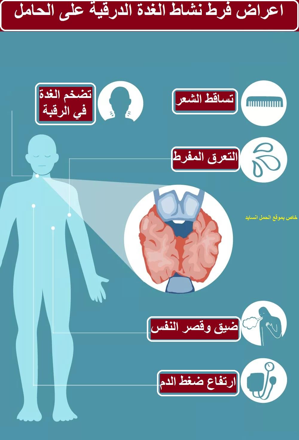 الأعراض